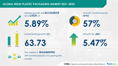 Attractive Opportunities in Rigid Plastic Packaging Market by Component and Geography - Forecast and Analysis 2021-2025