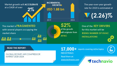 Latest market research report titled Rotary Air Compressor Market by End-user and Geography - Forecast and Analysis 2020-2024 has been announced by Technavio which is proudly partnering with Fortune 500 companies for over 16 years