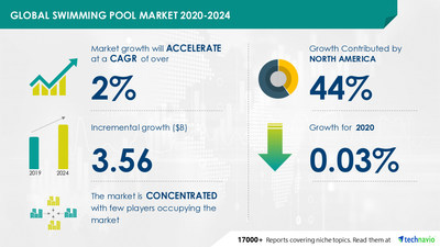 Technavio has announced its latest market research report titled Swimming Pool Market by Revenue Source and Geography - Forecast and Analysis 2020-2024