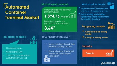 Automated Container Terminal Market Procurement Research Report