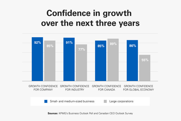 Business confidence: SMBs and corporates (CNW Group/KPMG LLP)